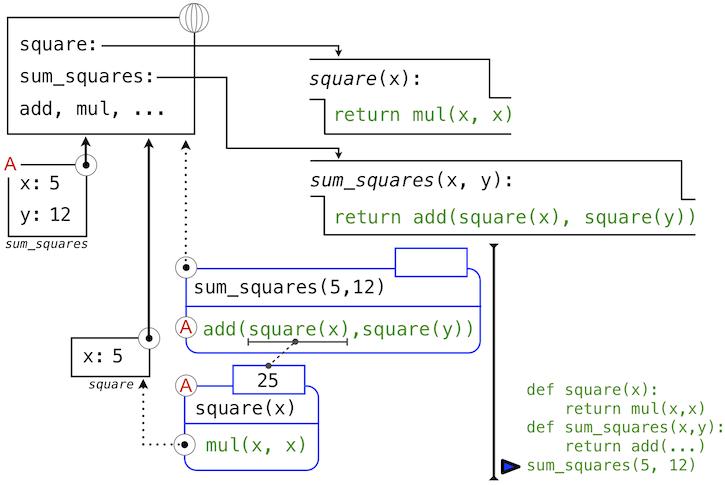 Lambda [was Re: PEP 8 modernisation]   Python   Dev