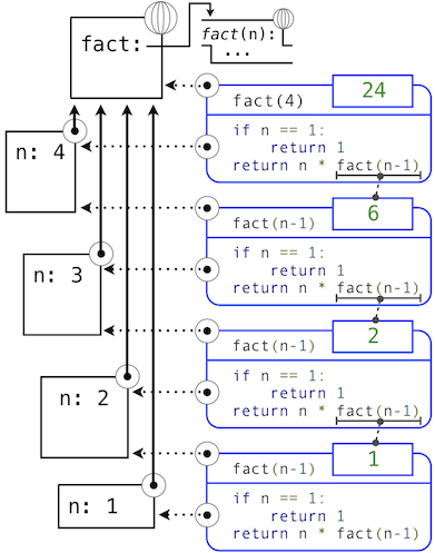 Chapter 3: The Structure and Interpretation of Computer Programs
